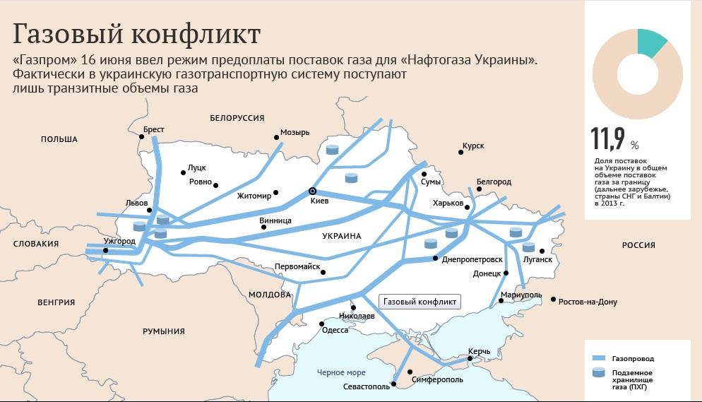Gaz Ukraina