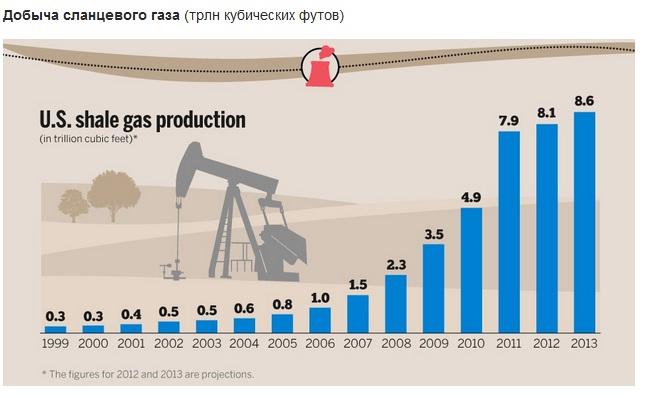 Объем добычи сланцевой нефти в сша