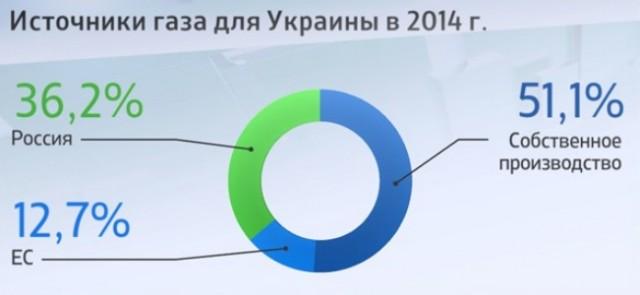 Ukraina Gas Gaz Istochniki