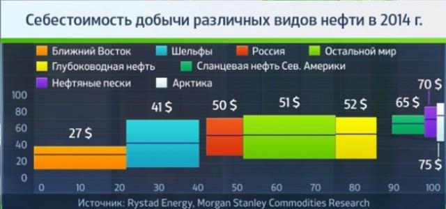 Neft Oil Sebestoimost