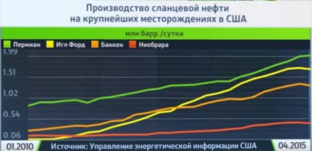 Neft Oil Slanzi Kompanii