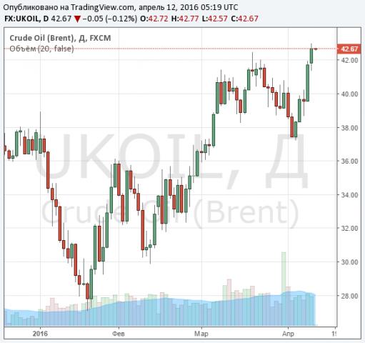 Нефть стремительно пошла вверх: Brent торгуется по $42,12