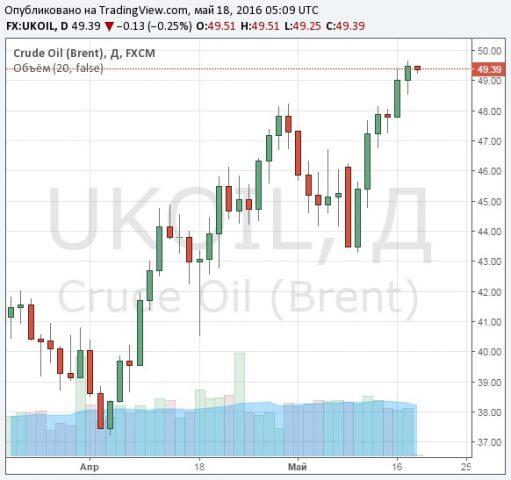 Нефть слабо дешевеет всреду, Brent торгуется у $49,1 забаррель