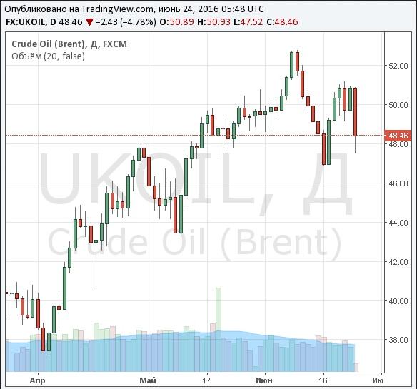 Мировые цены нанефть понижаются после референдума в Великобритании