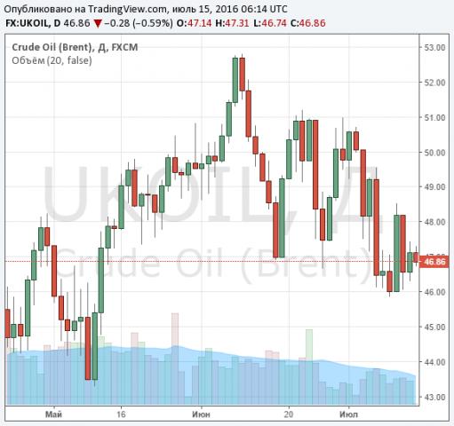 Нефть подорожала на 5% после заявлений ОПЕК и МЭА