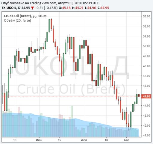 Цены на нефть не удержались «на пике» и пошли снижаться