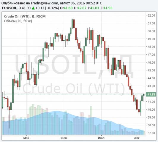 Стоимость нефти WTI снижается, Brent пробует удержаться вблизи $45 забаррель
