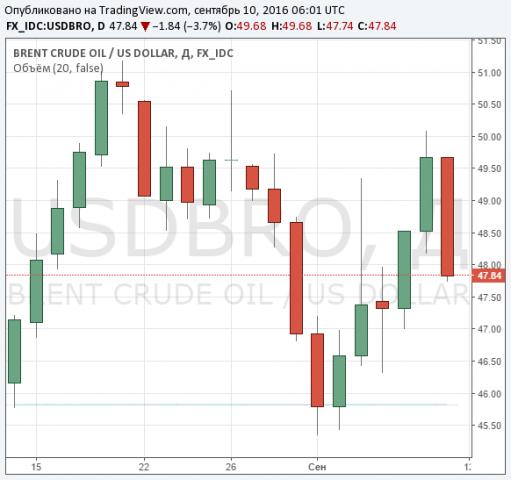 Нефть Brent торгуется около $48 забаррель