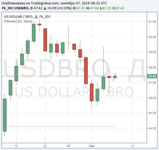 Нефть Brent торгуется наотметке выше 47 долларов забаррель