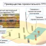 Горизонтальный гидроразрыв пласта — проблемы, преимущества и перспективы.