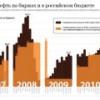 """Стагнация добычи и падение спроса приведут к снижению дивидендов """"Газпрома"""""""