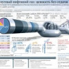 ЛУКОЙЛ предложил уменьшить объемы штрафных санкций за сжигание ПНГ