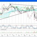 Российский фондовый рынок как барометр событий на Украине