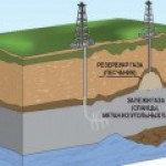 Добыча трудноизвлекаемых запасов нефти и газа в условиях санкций