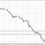 Поводов для сильного роста цен на нефть нет