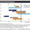 Как решается проблема электрогенерации в разных регионах мира