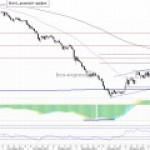 Рынок нефти: Нефтяные котировки остаются под давлением