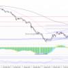 Рынок нефти: на рынке нефти возобновились продажи