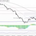 Рынок нефти: Стоимость барреля постепенно возвращается к 60 долларам