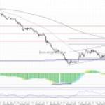 Рынок нефти: цена Brent поднялась до новых годовых максимумов