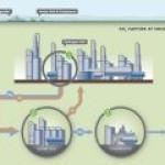 Shell запустила образцовый проект по захвату CO2
