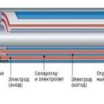 UNIST усовершенствовал литиевую батарею, добавив кремний