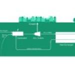 Запущена первая в мире ТЭС, работающая на основе Цикла Аллама