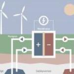 В Германии хотят переделать ПХГ под гигантский накопитель энергии