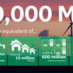 GE теперь может снабдить ветроэнергией целую страну
