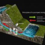 Шотландия сможет хранить энергию с помощью рекуперативной ГЭС