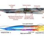 В Китае прошли испытания комбинированного гиперзвукового двигателя для самолета