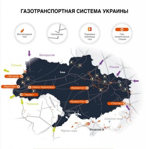 GTS Ukraina Gaz
