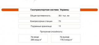 GTS Ukraina Gaz Gas 1