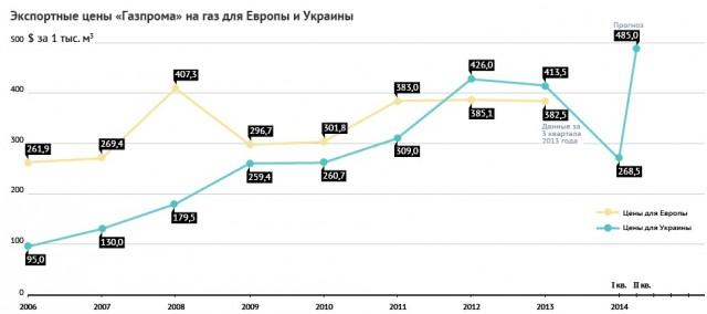Gaz Ukraina Europa Zena
