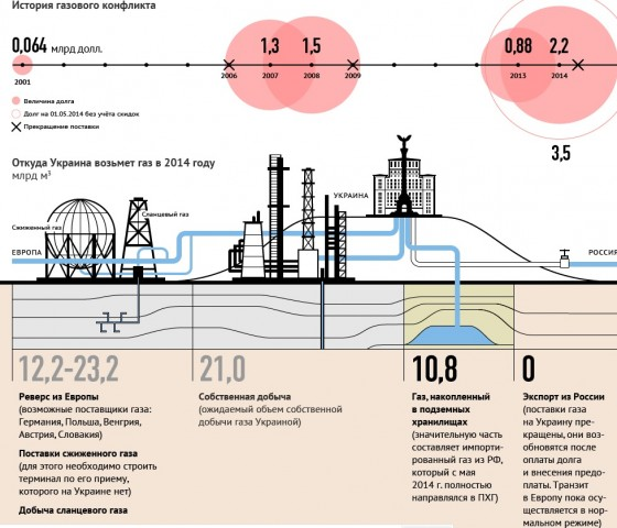 Gaz Ukraina Konflikt