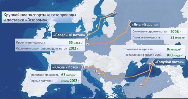 Gazprom Gaz Postavki Gazoprovod