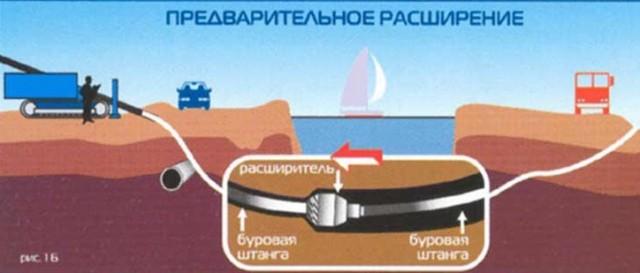 Gorizont burenie neft