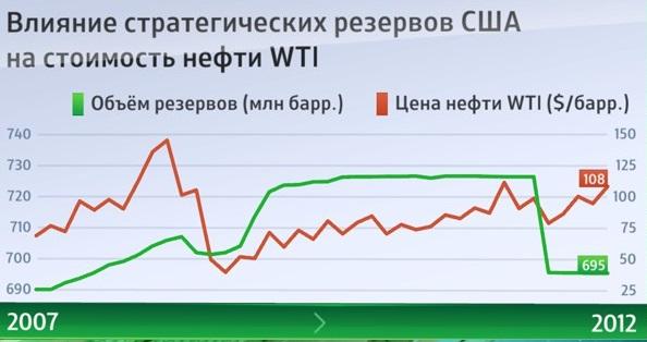 Neft oil WTI 1