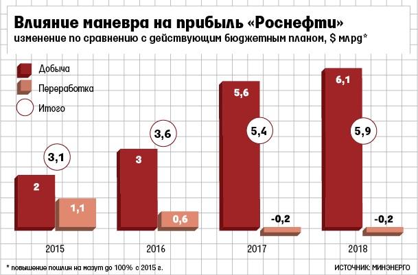 Rosneft Manevr