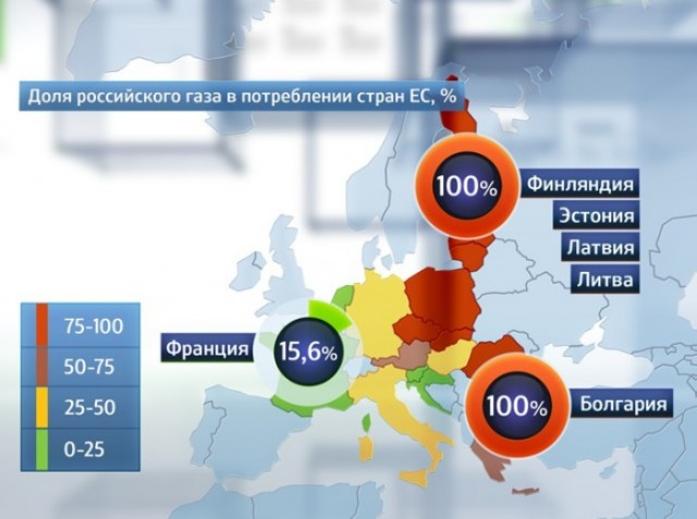 Gaz Russia Europa