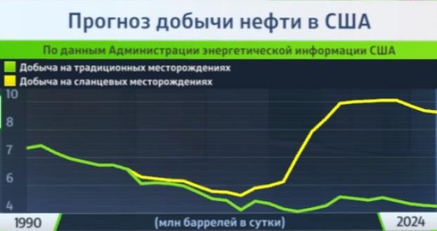 Neft Oil Dobicha USA
