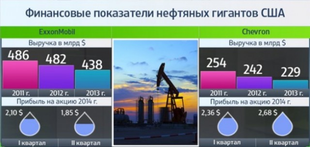 Oil Neft USA