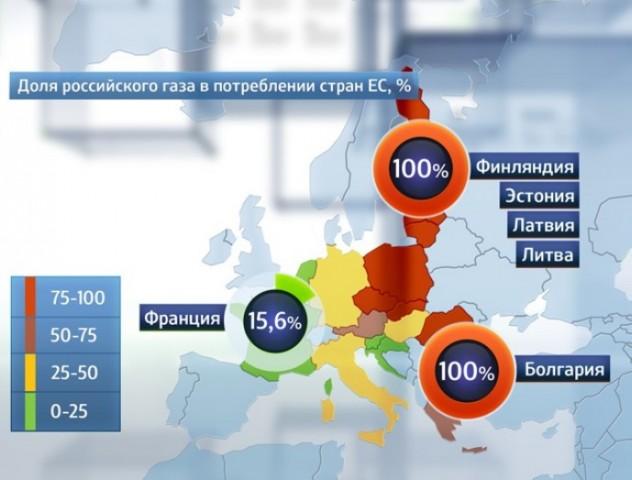 Russia Gaz Europa