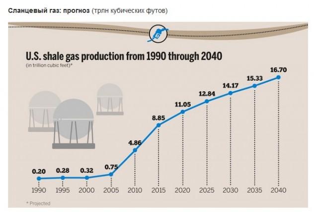 USA Gaz Prognoz 4