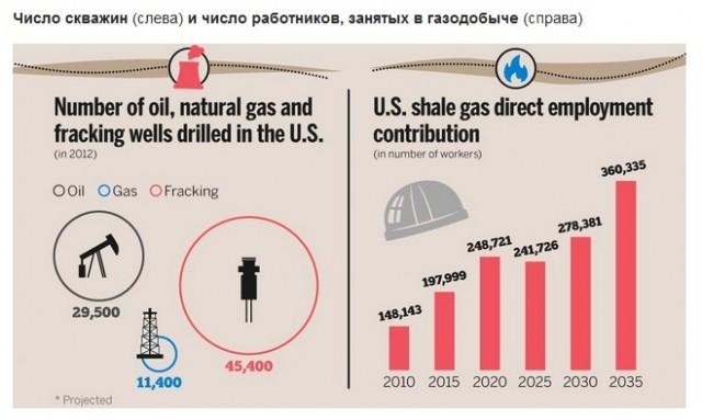USA Gaz Skvajini 4