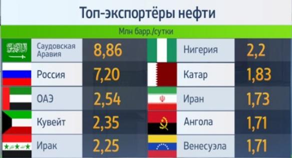 Oil Neft Eksport