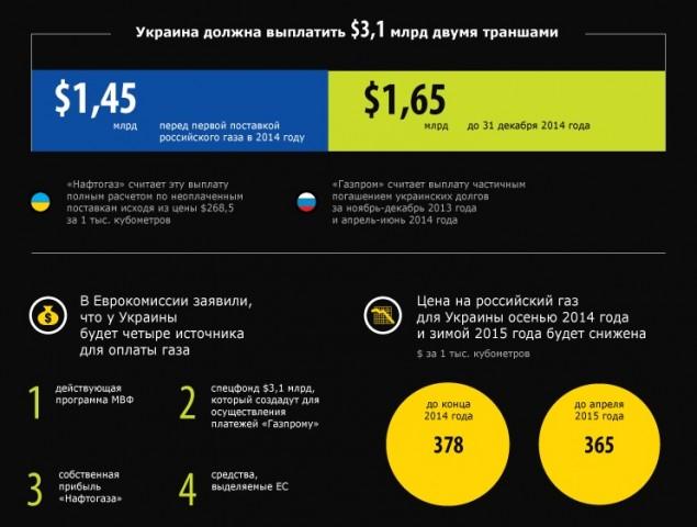 Gaz Ukraina Siglashenie