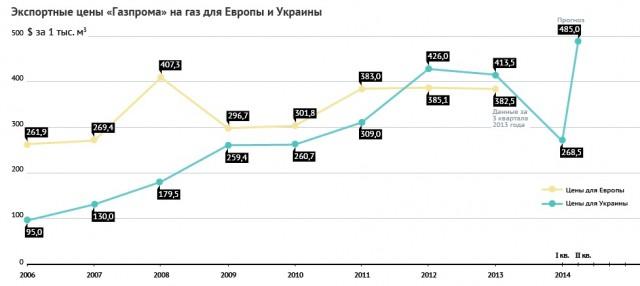 Gaz Ukraina Zena