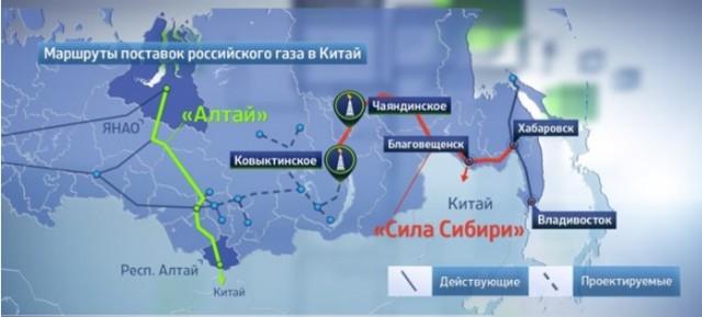 China-Russia oil