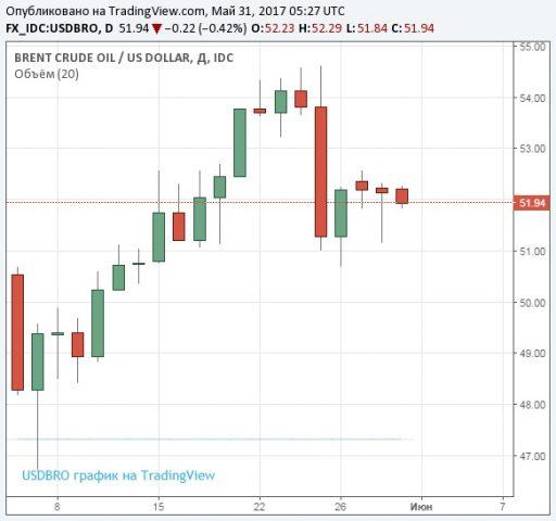 Нефть падает вцене нафоне низкой активности